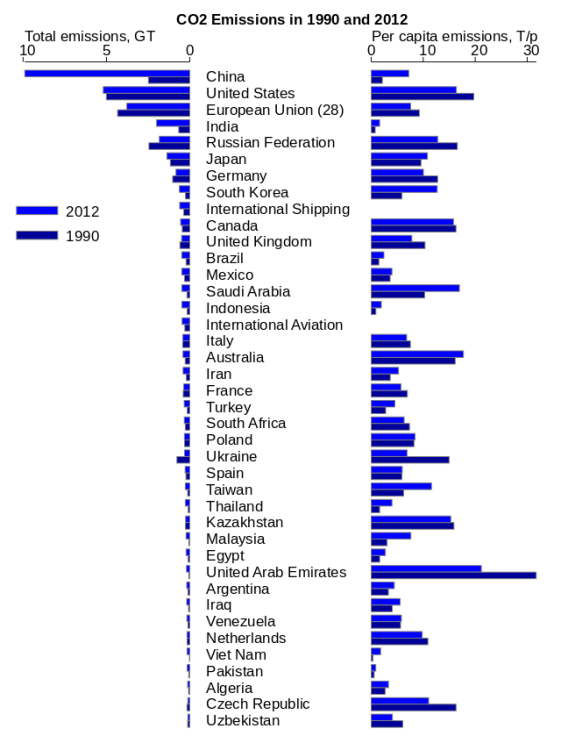 the top 40 CO2 emitting countries and related in the world in 1990 and 2012, including per capita figures. The data is taken from the EU Edgar database.